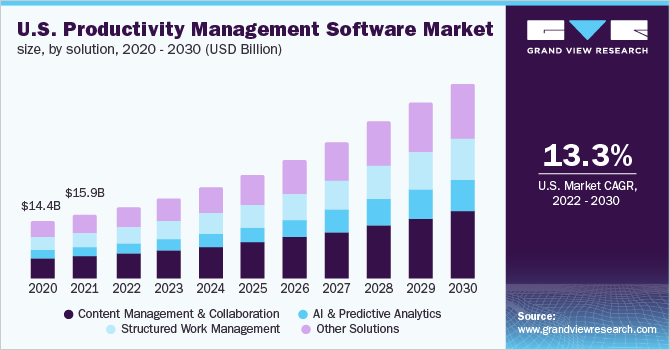 U.S. productivity management software market size, by solution, 2016 - 2027 (USD Billion)