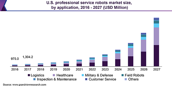 U.S. professional service robots market size, by application, 2016 - 2027 (USD Million)