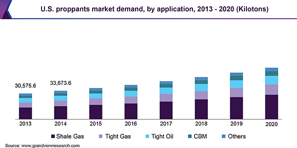 Proppants Market Size & Share | Global Industry Trends Report, 2020