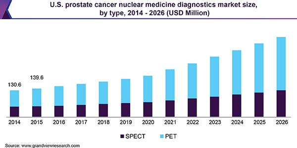 U.S. prostate cancer nuclear medicine diagnostics market size, by type, 2014 - 2026 (USD Million)