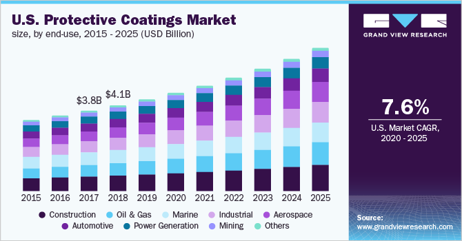 U.S. protective coatings market