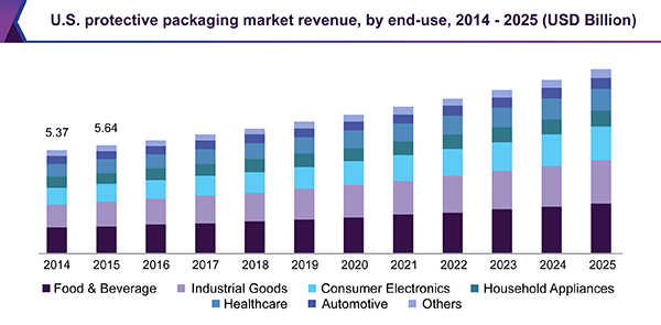 U.S. protective packaging market revenue, by end-use, 2014 - 2025 (USD Billion)