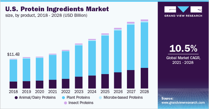 U.S. protein ingredients market volume, by application, 2014 - 2025 (Kilo tons)