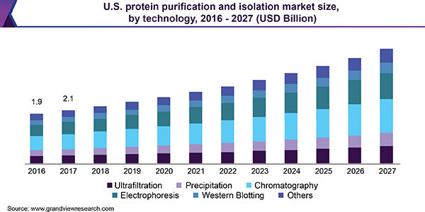 U.S. protein purification and isolation market size, by technology, 2016-2027 (USD Billion)