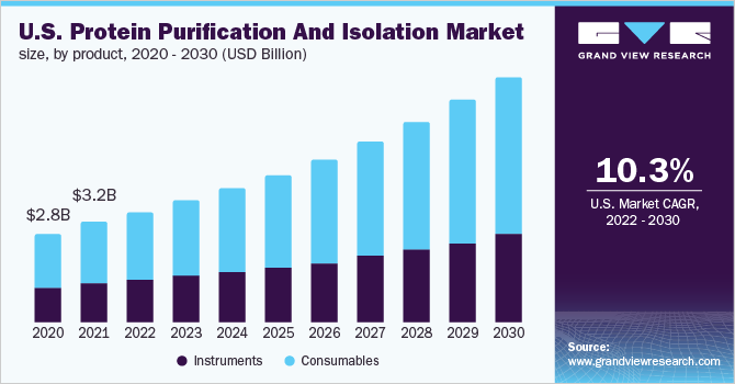U.S. protein purification & isolation market