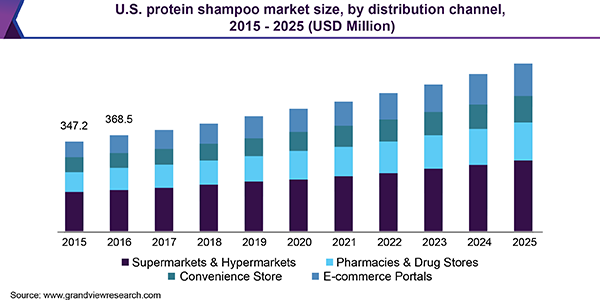 U.S. protein shampoo market size, by distribution channel, 2015 - 2025 (USD Million)