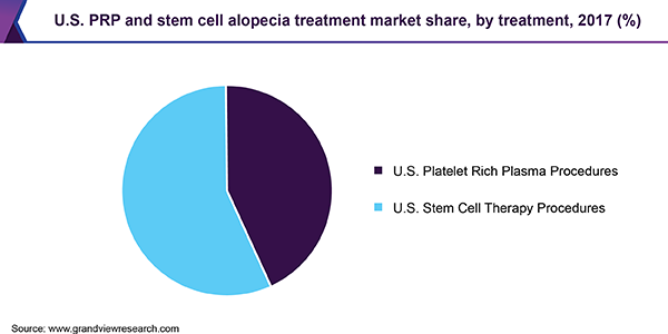 U.S. PRP and stem cell alopecia treatment market