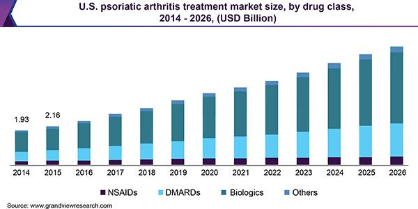 U.S. psoriatic arthritis treatment market