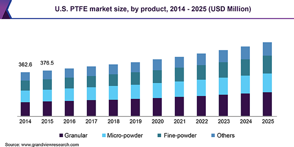 U.S. PTFE market