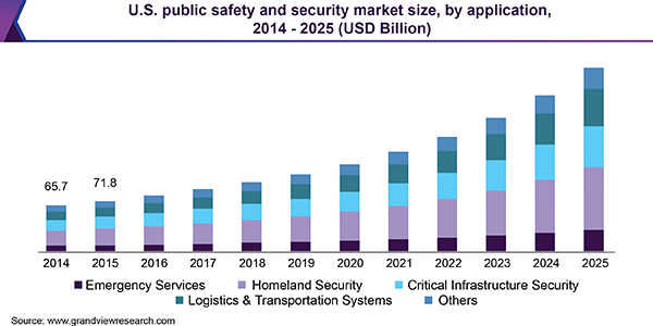 U.S. public safety and security market size, by application, 2014 - 2025 (USD Billion)