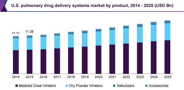 U.S. pulmonary drug delivery systems market