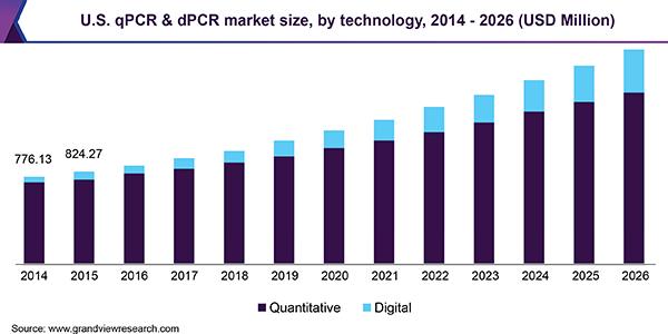Real-time PCR (qPCR) & Digital PCR (dPCR) Market Report