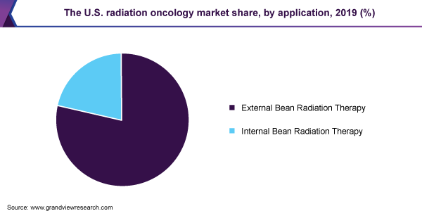 The U.S. radiation oncology market share, by application, 2019 (%)