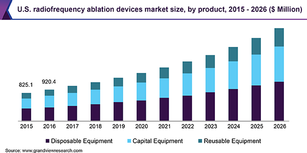 U.S. radiofrequency ablation devices market size, by product, 2015 - 2026 (USD Million)