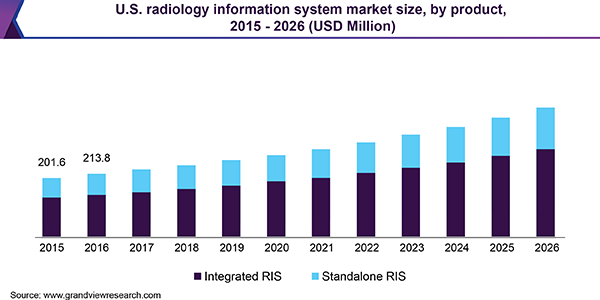 Radiology Information System Market Size Share Report 2018 2024
