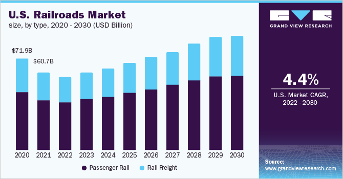 U.S. railroads market, by type, 2014 - 2025 (USD Billion)
