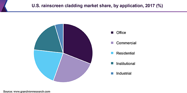 U.S. rainscreen cladding market share
