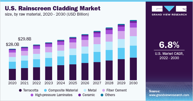 U.S. rainscreen cladding market