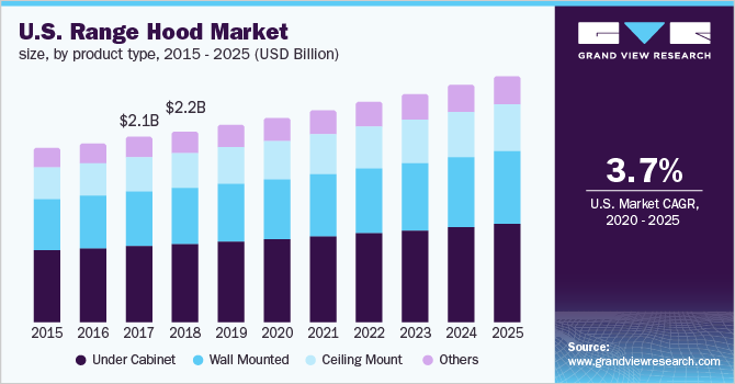 U.S. range hood market size, by product type, 2015 - 2025 (USD Billion)
