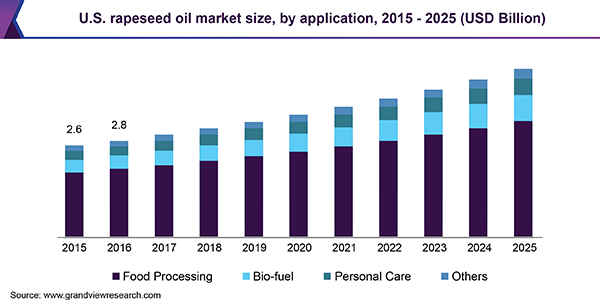 U.S. rapeseed oil market size, by application, 2015 - 2025 (USD Billion)