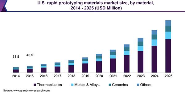 U.S. Rapid Prototyping Materials Market size