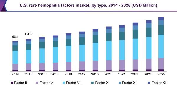 U.S. rare hemophilia factors market, by type, 2014 - 2025 (USD Million)
