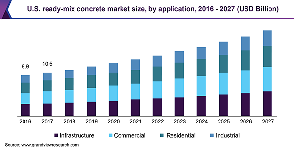 U.S. ready-mix concrete market