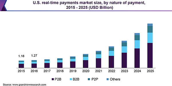 Real-Time Payments Market Size & Share | Industry Report