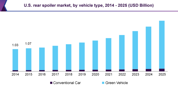 U.S. rear spoiler market, by vehicle type, 2014 - 2025 (USD Billion)