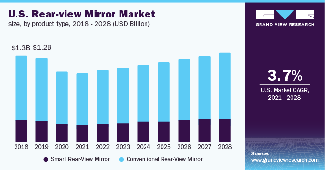 U.S. rear-view mirror market
