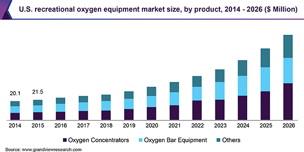 U.S. recreational oxygen equipment market size, by product, 2014 - 2026 (USD Million)
