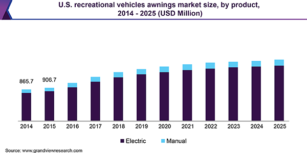 U.S. recreational vehicles awnings market