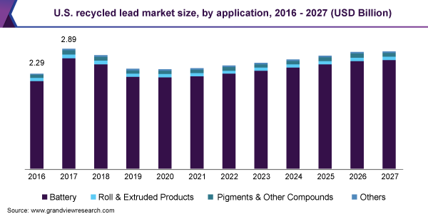 U.S. recycled lead market size size