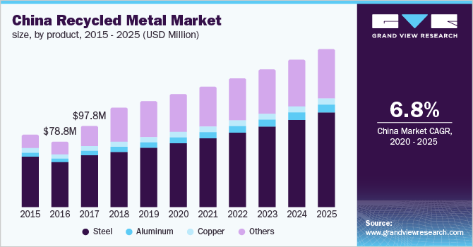 U.S. Recycled Metal Market Size, By Product, 2014 - 2025 (USD Billion)