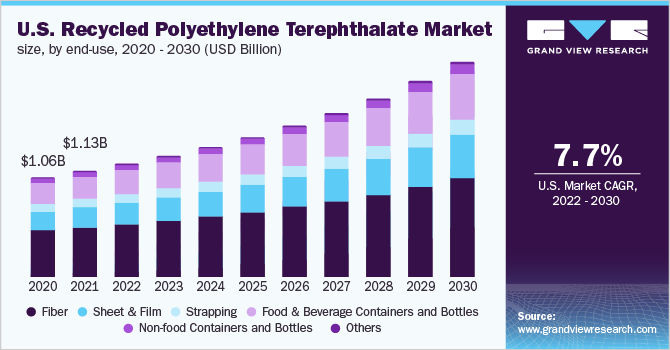 Recycled Polyethylene Terephthalate Market | rPET Industry Report, 2025