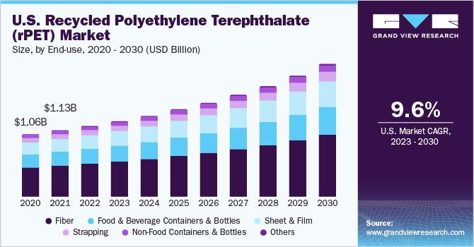Recycled Polyethylene Terephthalate Market | rPET Industry