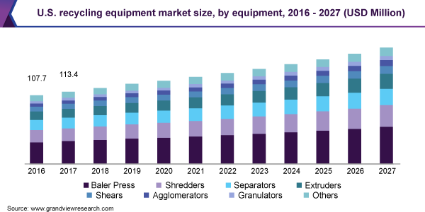 U.S. recycling equipment market size, by equipment, 2016 - 2027 (USD Million)