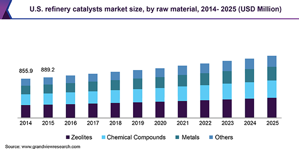 U.S. refinery catalysts market size, by raw material, 2014 - 2025 (USD Million)