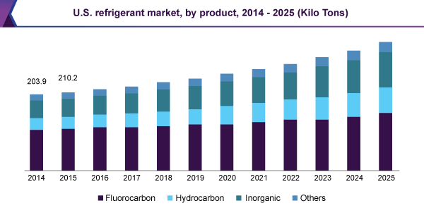 Refrigerant Market Size, Share, Trends | Industry Analysis