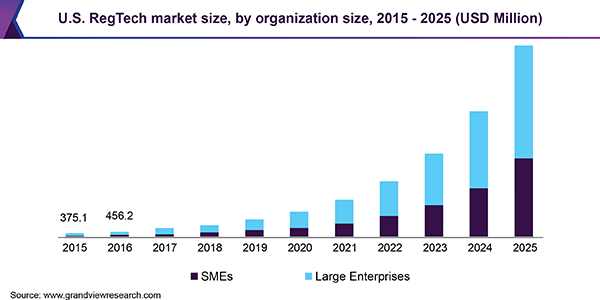 U.S. RegTech market size, by organization size, 2015 - 2025 (USD Million)