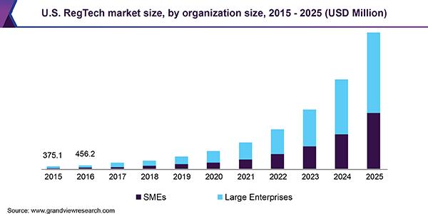 U.S. RegTech market size, by organization size, 2015 - 2025 (USD Million)