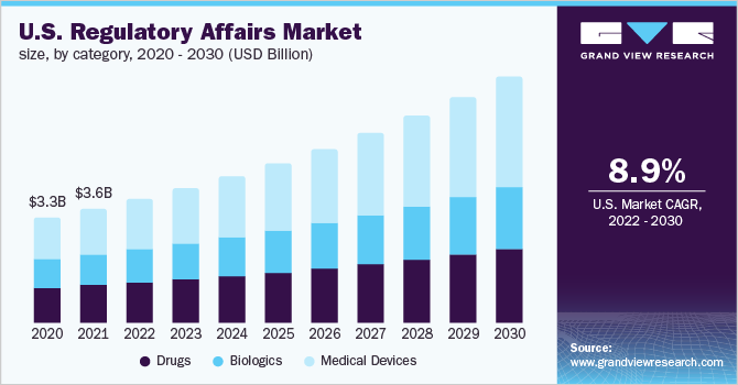 The U.S. regulatory affairs market size, by service provider, 2016 - 2027 (USD Billion)