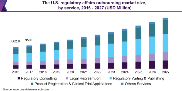 The U.S. regulatory affairs outsourcing market size, by service, 2016 - 2027 (USD Million)