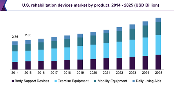 U.S. rehabilitation devices market, by product, 2014 - 2025 (USD Billion)