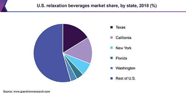 U.S. relaxation beverages market share, by state, 2018 (%)