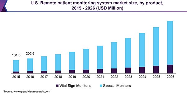U.S. Remote patient monitoring system market size, by product, 2015 - 2026 (USD Million)