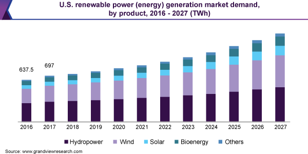 U.S. renewable power (energy) generation market demand, by product, 2016 - 2027 (TWh)