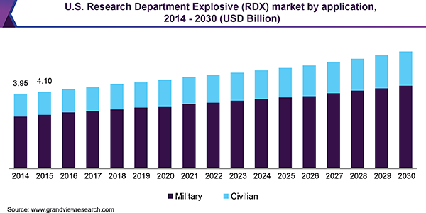 U.S. Research Department Explosive market