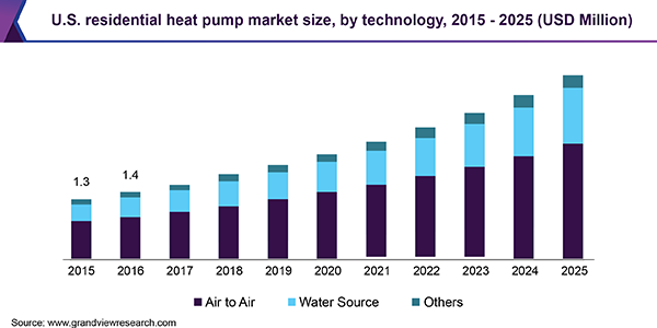 U.S. residential heat pump market size, by technology, 2015 - 2025 (USD Million)