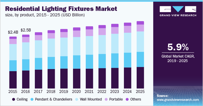 https://www.grandviewresearch.com/static/img/research/us-residential-lighting-fixtures-market.png